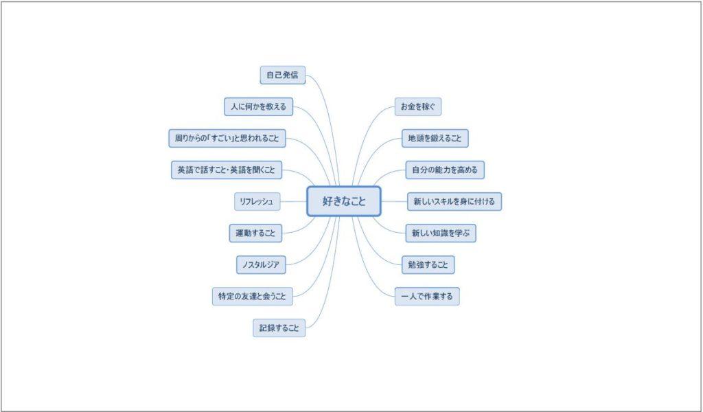 自己分析step1