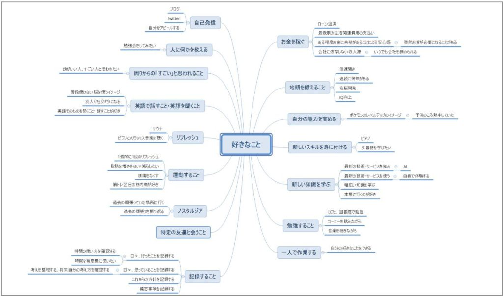 自己分析step2