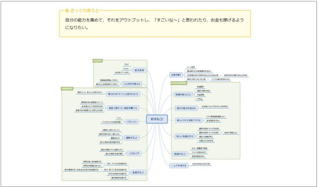 自己分析step4