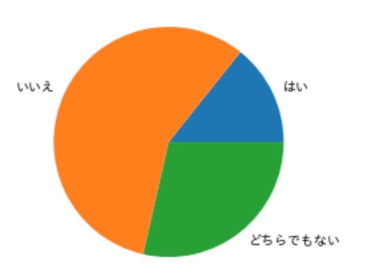 円グラフ_基本形