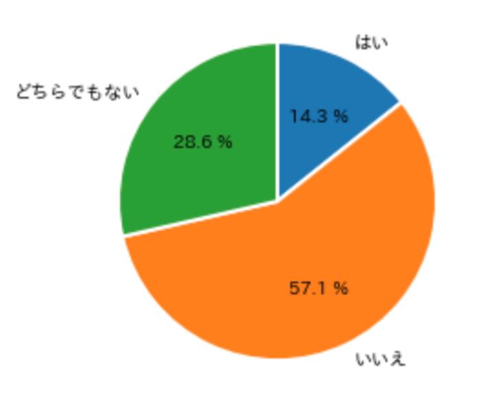 円グラフ_基本形2