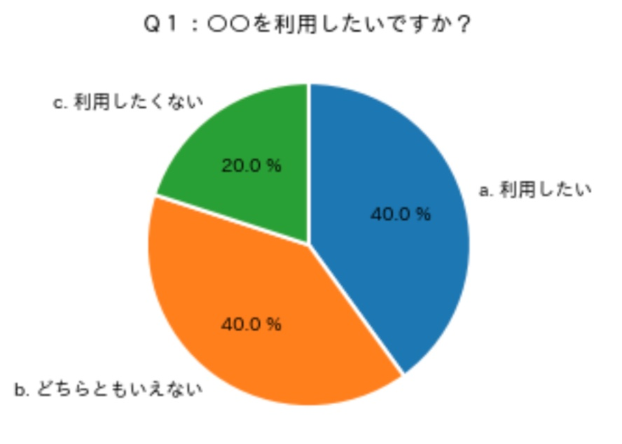 円グラフ_実例