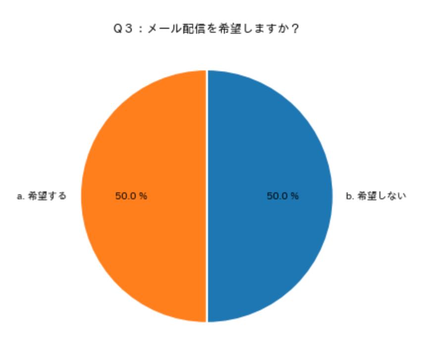 円グラフ_複数2