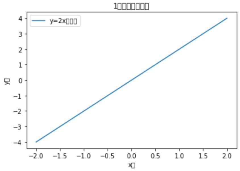 文字化けグラフ