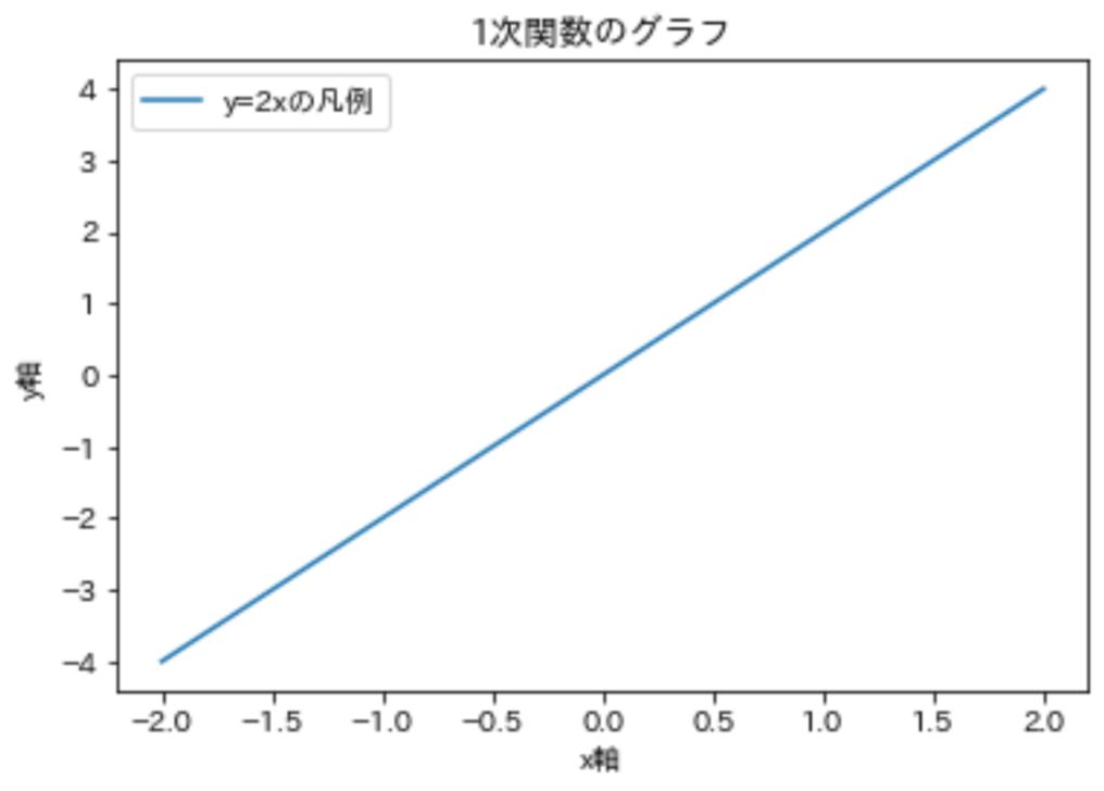 文字化け解消グラフ
