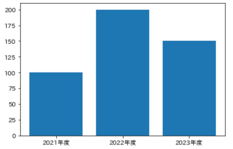 棒グラフ_基本形