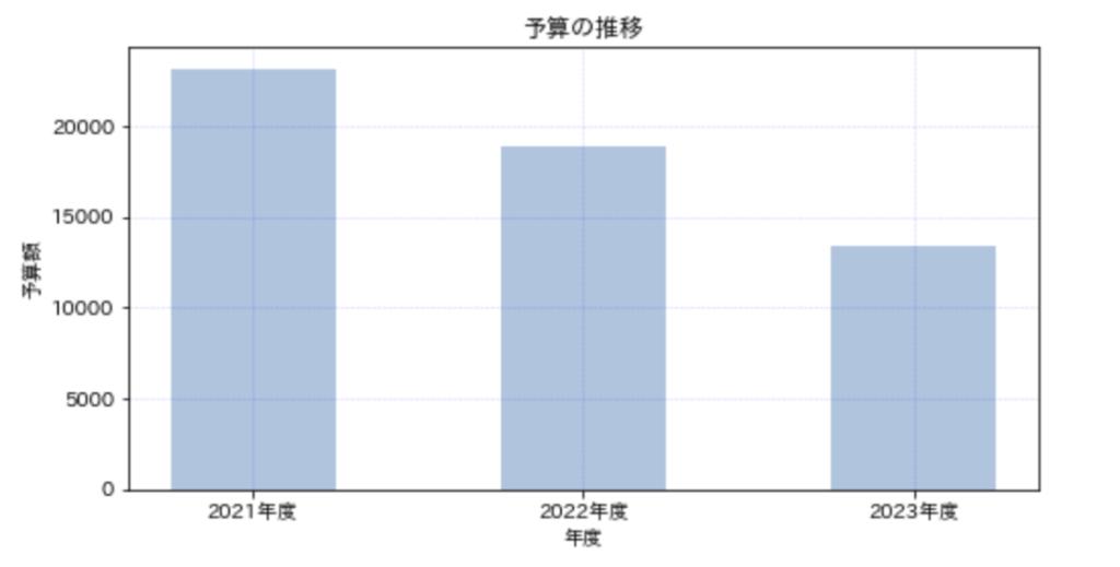 棒グラフ_実例
