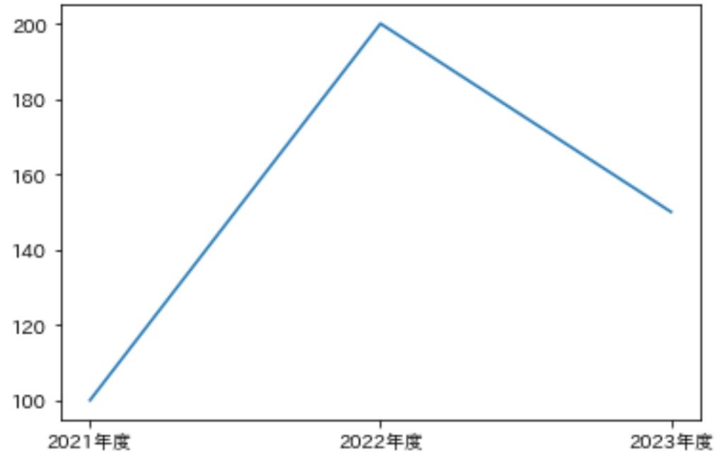 折れ線グラフ_基本