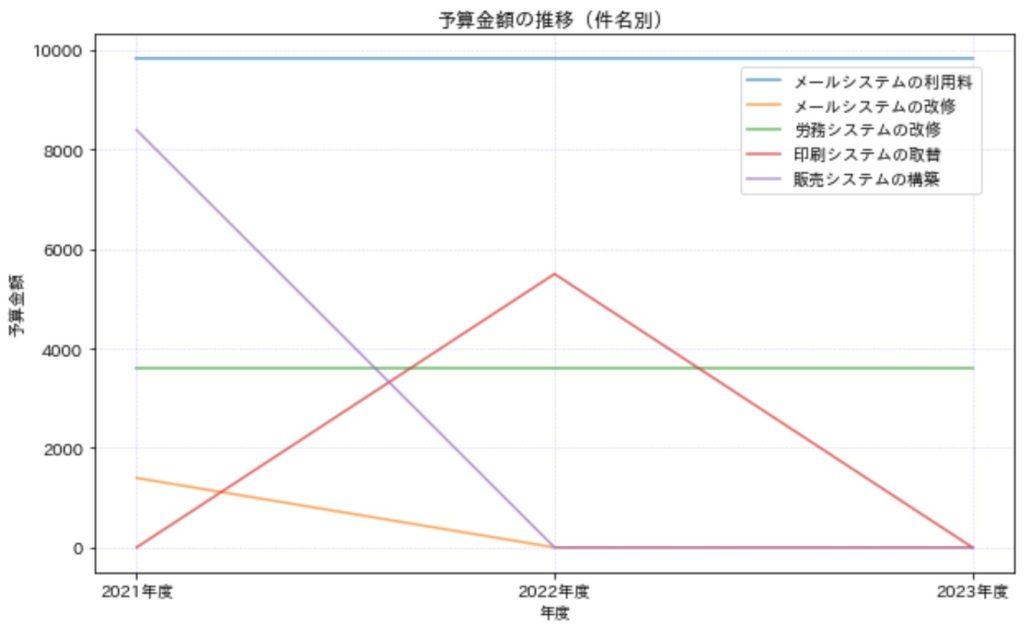 折れ線グラフ_実例