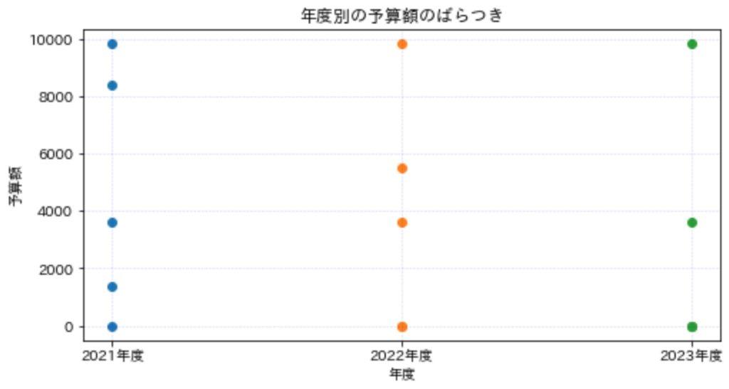 散布図_実例1