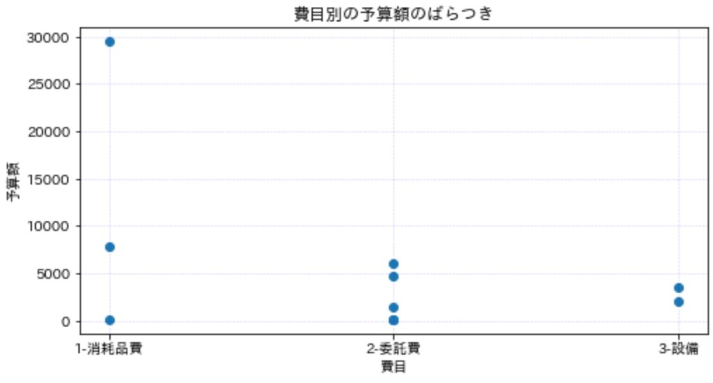 散布図_実例2