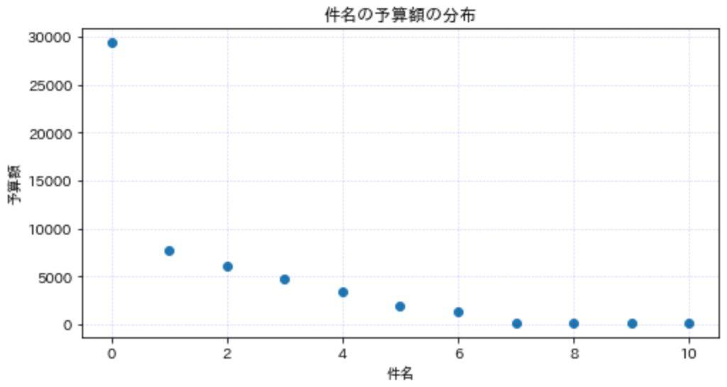 散布図_実例3