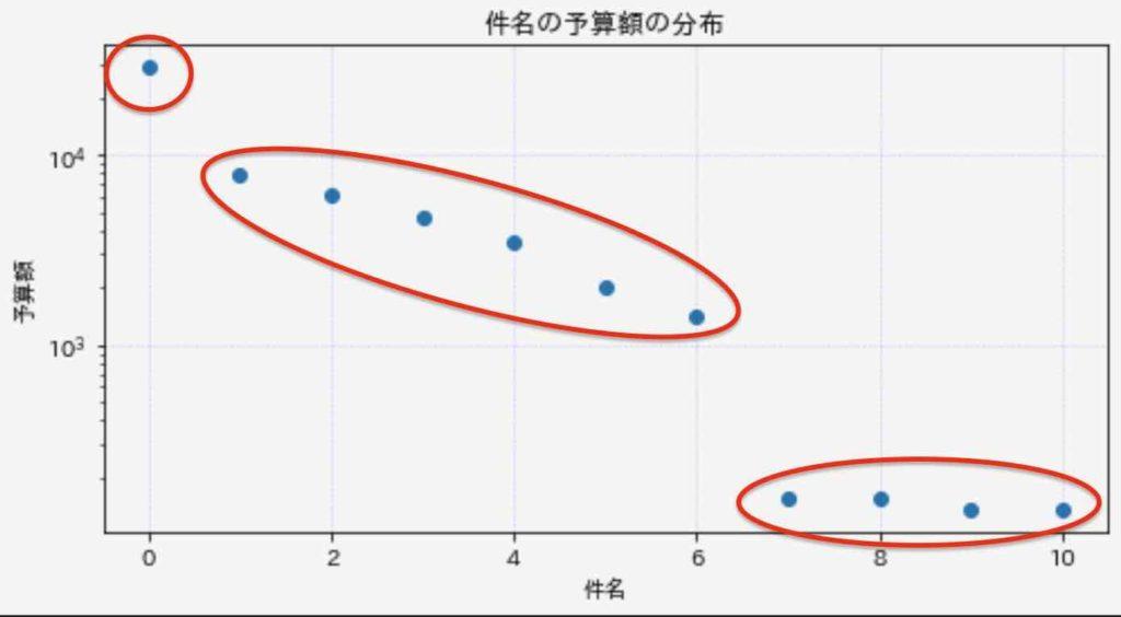 散布図_実例4