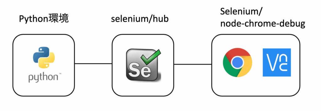 selenium hub node